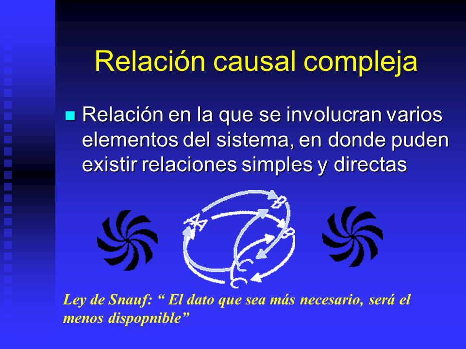 Relación causal Simple Relación en la que existe una realimentación de un elemento a otro Relación en la que existe una realimentación de un elemento
