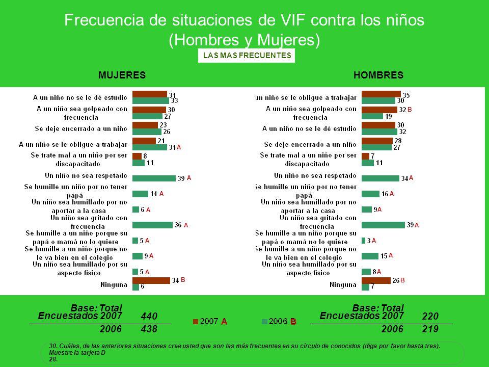 Frecuencia de situaciones de VIF contra los niños (Hombres y Mujeres) 30. Cuáles, de las anteriores situaciones cree usted que son las más frecuentes