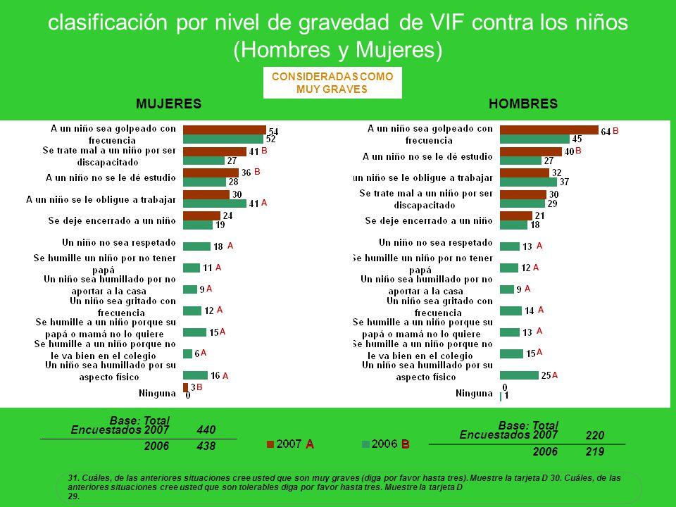 clasificación por nivel de gravedad de VIF contra los niños (Hombres y Mujeres) 31. Cuáles, de las anteriores situaciones cree usted que son muy grave