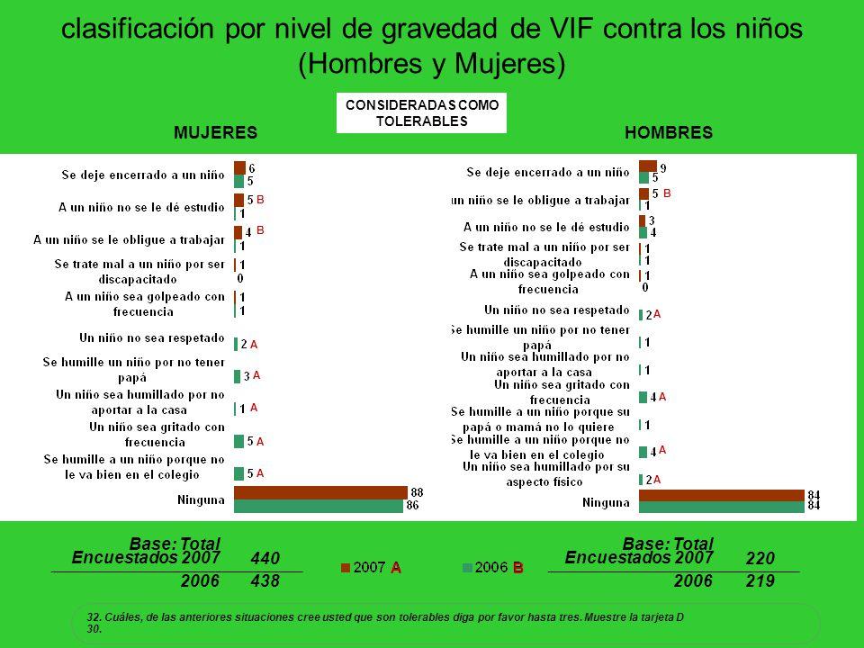 clasificación por nivel de gravedad de VIF contra los niños (Hombres y Mujeres) 32. Cuáles, de las anteriores situaciones cree usted que son tolerable