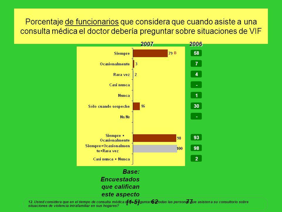 Porcentaje de funcionarios que considera que cuando asiste a una consulta médica el doctor debería preguntar sobre situaciones de VIF 58 7 4 - 1 30 - 93 98 2 20072006 Base: Encuestados que califican este aspecto [1-5]62 77 12.