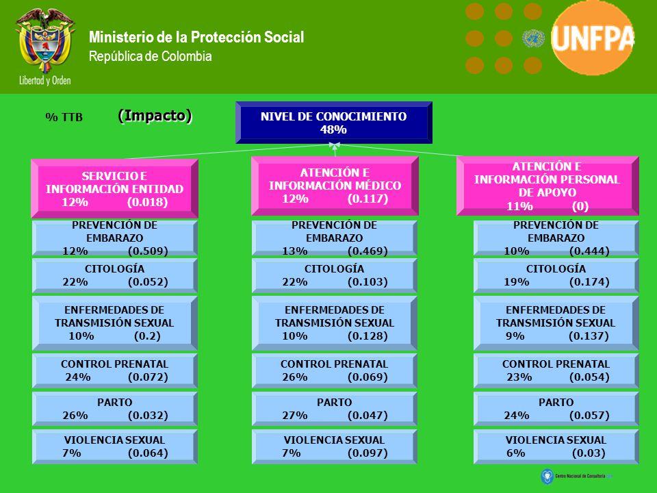 Ministerio de la Protección Social República de Colombia NIVEL DE CONOCIMIENTO 48% SERVICIO E INFORMACIÓN ENTIDAD 12%(0.018) ATENCIÓN E INFORMACIÓN MÉ