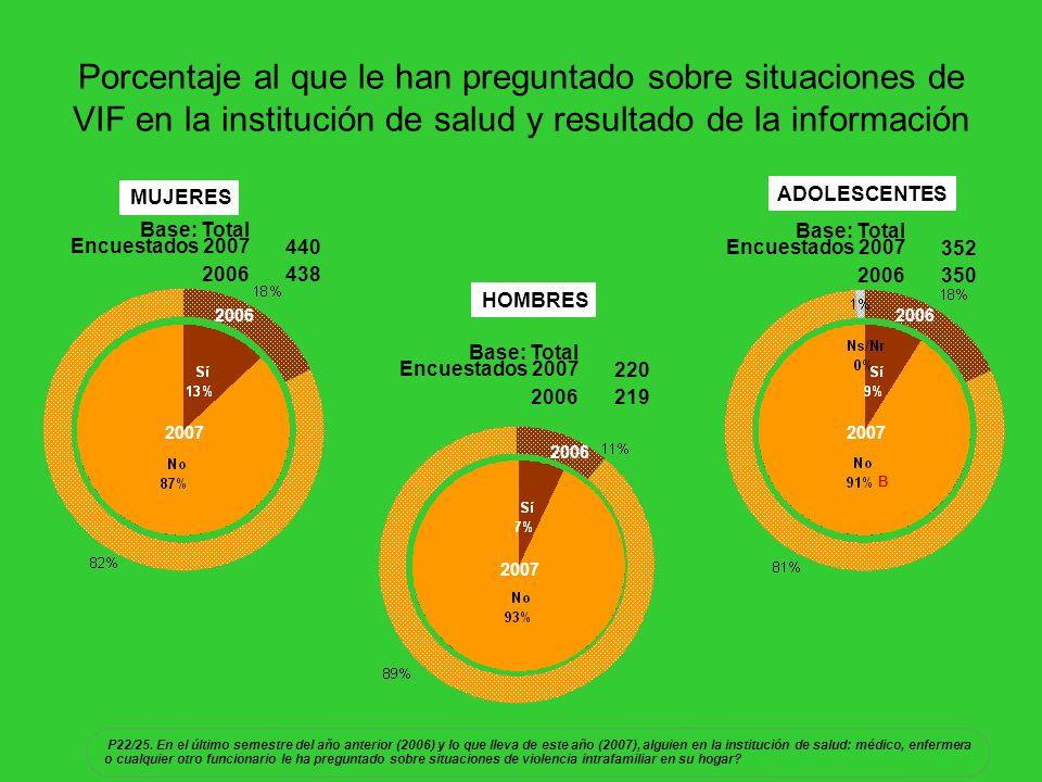 Porcentaje al que le han preguntado sobre situaciones de VIF en la institución de salud y resultado de la información MUJERES HOMBRES ADOLESCENTES Base: Total Encuestados 2007440 2006438 Base: Total Encuestados 2007220 2006219 Base: Total Encuestados 2007352 2006350 2007 2006 2007 2006 2007 2006 P22/25.