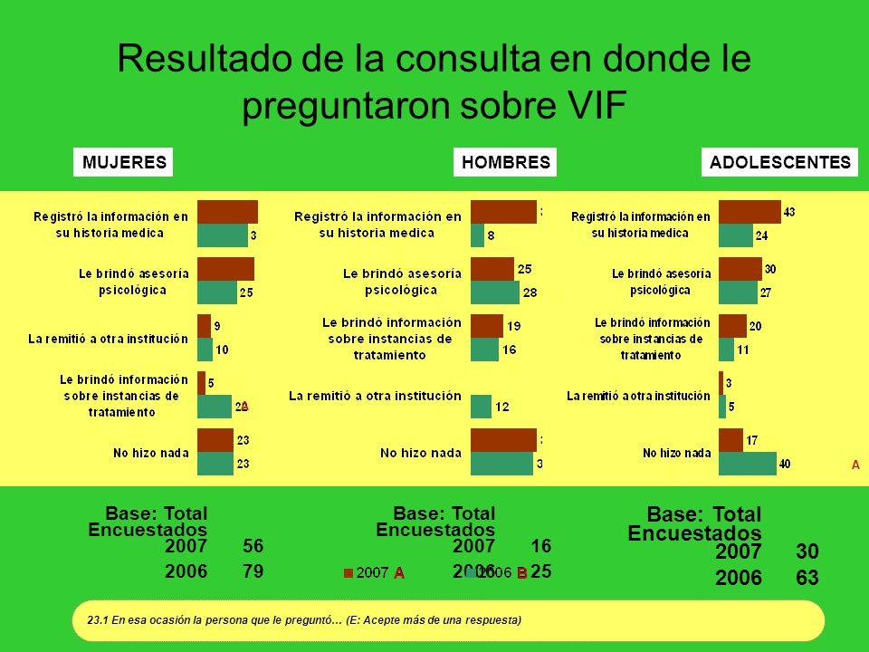 Resultado de la consulta en donde le preguntaron sobre VIF MUJERESHOMBRESADOLESCENTES Base: Total Encuestados 200756 200679 Base: Total Encuestados 20