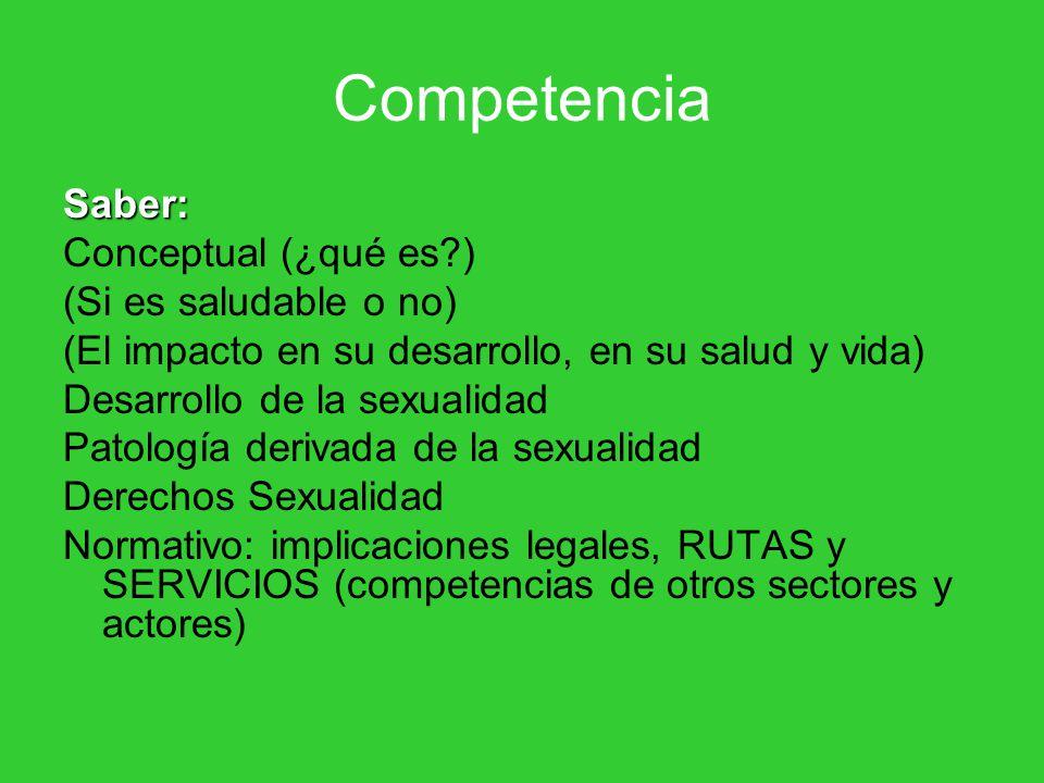 Competencia Saber: Conceptual (¿qué es?) (Si es saludable o no) (El impacto en su desarrollo, en su salud y vida) Desarrollo de la sexualidad Patología derivada de la sexualidad Derechos Sexualidad Normativo: implicaciones legales, RUTAS y SERVICIOS (competencias de otros sectores y actores)