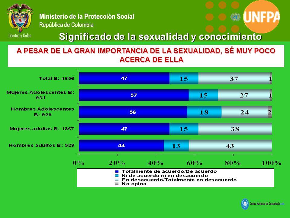 Ministerio de la Protección Social República de Colombia Significado de la sexualidad y conocimiento A PESAR DE LA GRAN IMPORTANCIA DE LA SEXUALIDAD, SÉ MUY POCO ACERCA DE ELLA