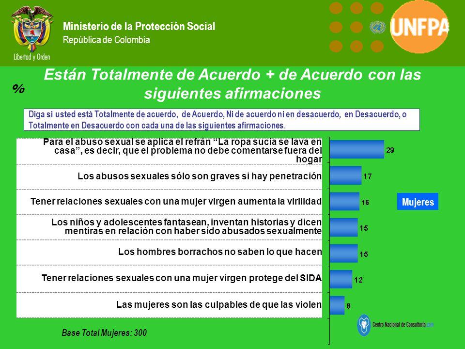 Ministerio de la Protección Social República de Colombia Están Totalmente de Acuerdo + de Acuerdo con las siguientes afirmaciones Mujeres Diga si uste