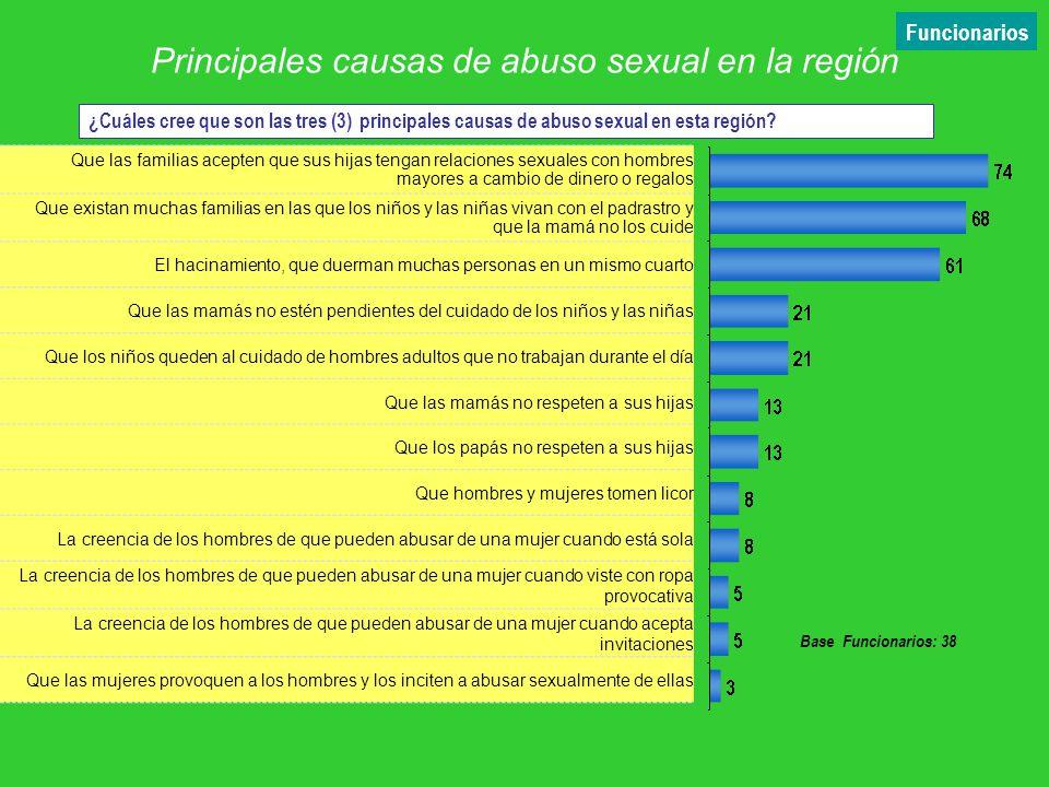 Principales causas de abuso sexual en la región % Que las familias acepten que sus hijas tengan relaciones sexuales con hombres mayores a cambio de di