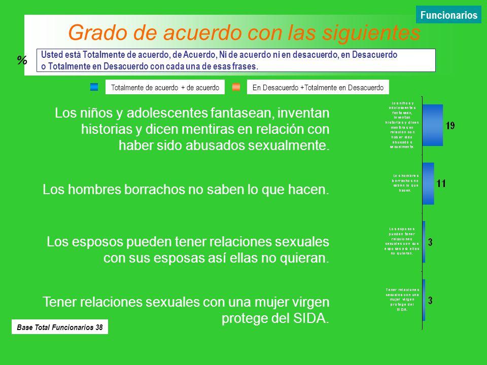 Figura tomada de l libro: Pan American Health Organization, 2003 Violence against Women: The Health Sector Responds, Collaborative effort between PAHO, PATH, CDC and WHO Washington, D.C.