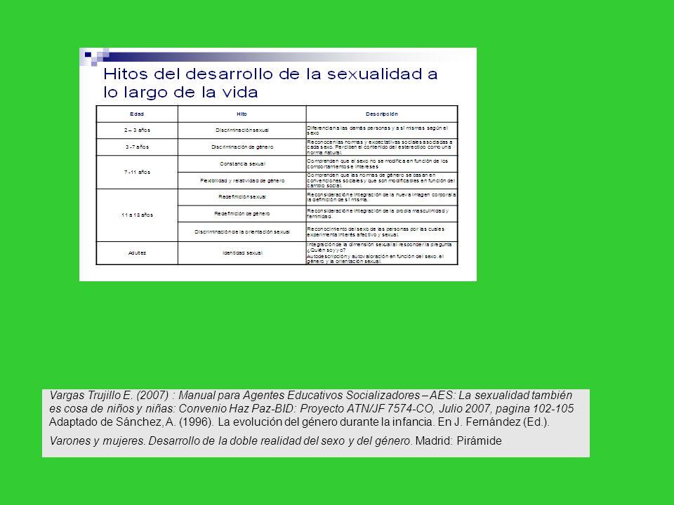 Vargas Trujillo E. (2007) : Manual para Agentes Educativos Socializadores – AES: La sexualidad también es cosa de niños y niñas: Convenio Haz Paz-BID: