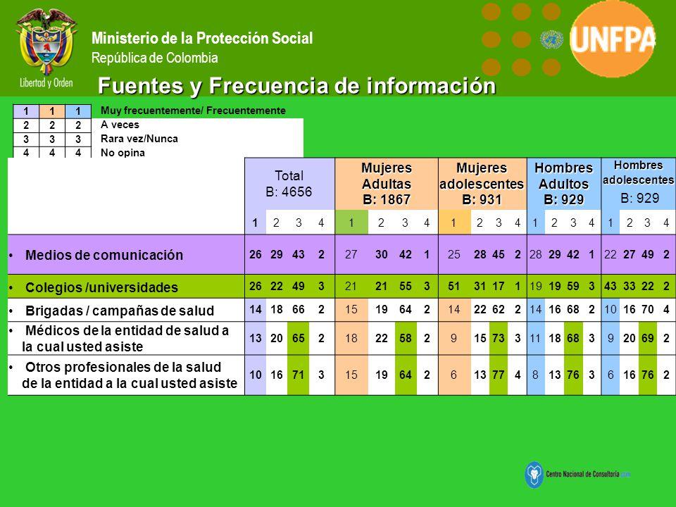 111 Muy frecuentemente/ Frecuentemente 222 A veces 333 Rara vez/Nunca 444 No opina Ministerio de la Protección Social República de Colombia Total B: 4