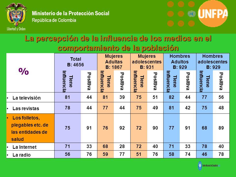 Ministerio de la Protección Social República de Colombia La percepción de la influencia de los medios en el comportamiento de la población Total B: 46