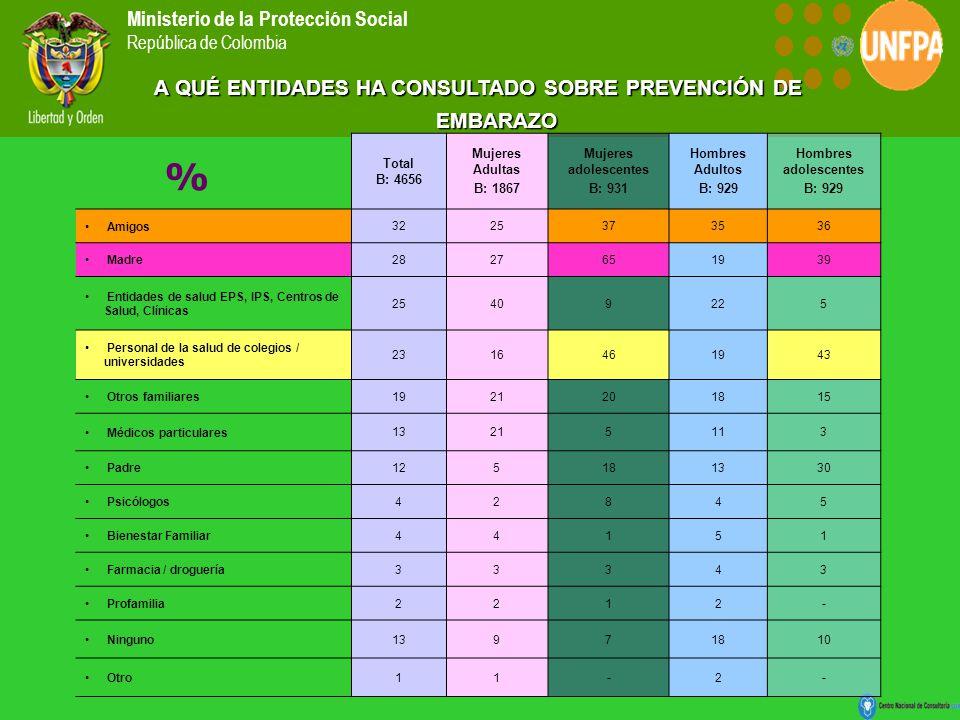 Ministerio de la Protección Social República de Colombia Total B: 4656 Mujeres Adultas B: 1867 Mujeres adolescentes B: 931 Hombres Adultos B: 929 Hombres adolescentes B: 929 Amigos 3225373536 Madre 2827651939 Entidades de salud EPS, IPS, Centros de Salud, Clínicas 25409225 Personal de la salud de colegios / universidades 2316461943 Otros familiares 1921201815 Médicos particulares 13215113 Padre 125181330 Psicólogos 42845 Bienestar Familiar 44151 Farmacia / droguería 33343 Profamilia 2212- Ninguno 13971810 Otro 11-2- A QUÉ ENTIDADES HA CONSULTADO SOBRE PREVENCIÓN DE EMBARAZO %
