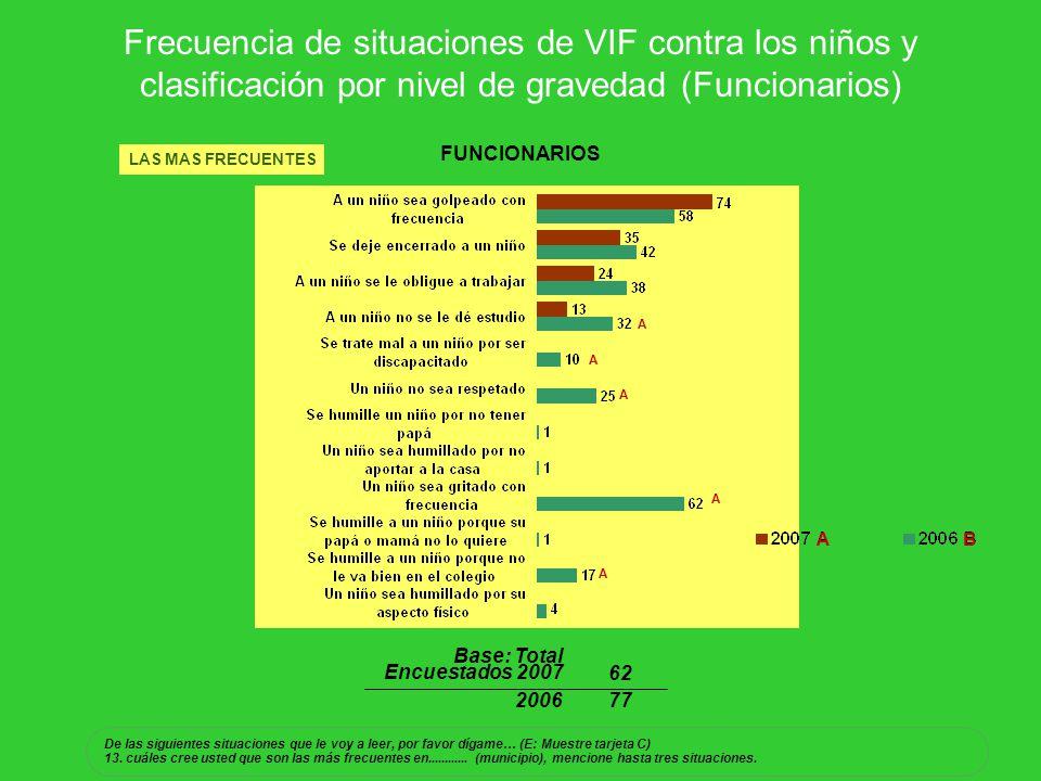 Frecuencia de situaciones de VIF contra los niños y clasificación por nivel de gravedad (Funcionarios) LAS MAS FRECUENTES FUNCIONARIOS Base: Total Enc