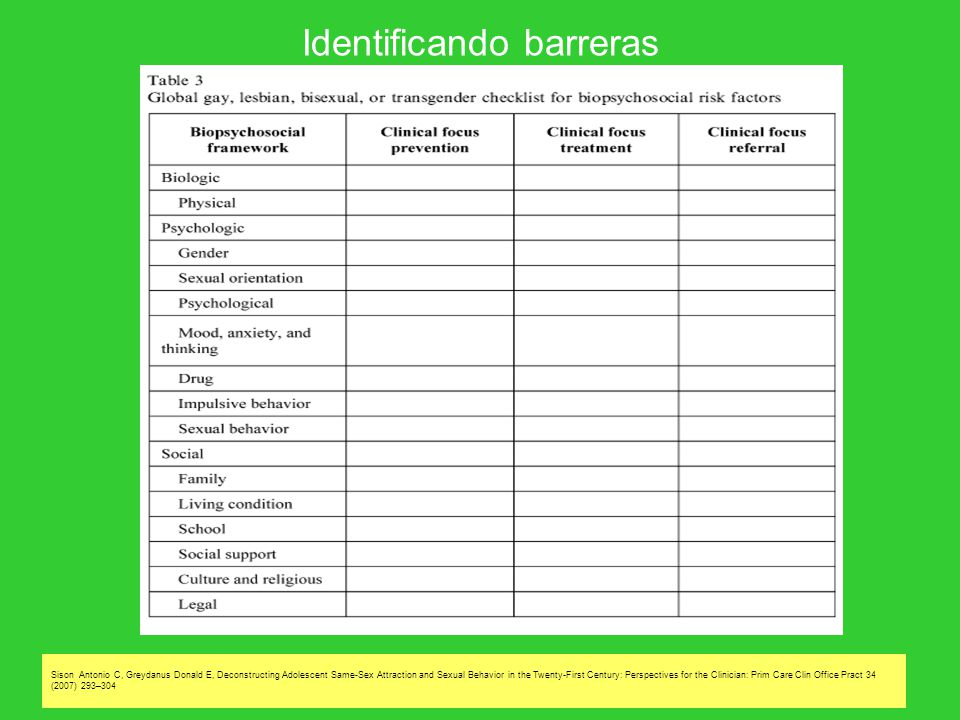 Identificando barreras Sison Antonio C, Greydanus Donald E, Deconstructing Adolescent Same-Sex Attraction and Sexual Behavior in the Twenty-First Cent