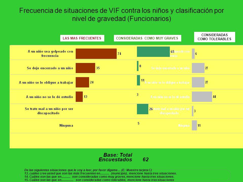 Frecuencia de situaciones de VIF contra los niños y clasificación por nivel de gravedad (Funcionarios) CONSIDERADAS COMO MUY GRAVES CONSIDERADAS COMO
