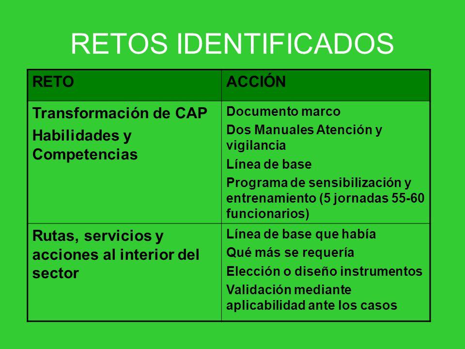 RETOS IDENTIFICADOS RETOACCIÓN Transformación de CAP Habilidades y Competencias Documento marco Dos Manuales Atención y vigilancia Línea de base Progr