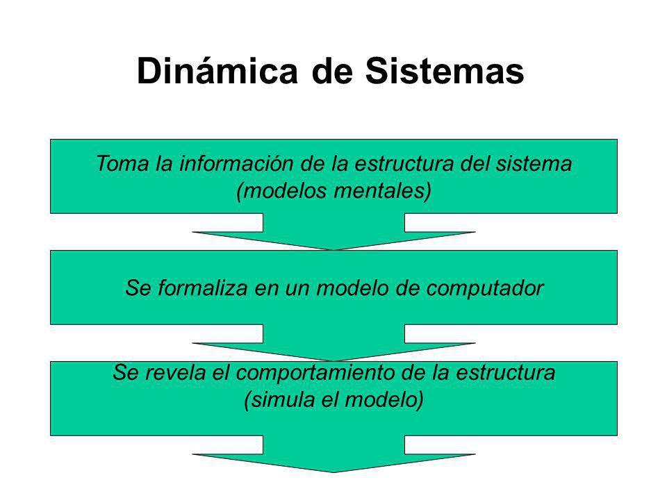 Dinámica de Sistemas Toma la información de la estructura del sistema (modelos mentales) Se formaliza en un modelo de computador Se revela el comportamiento de la estructura (simula el modelo)