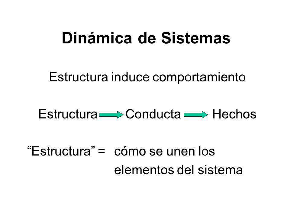 Dinámica de Sistemas Estructura induce comportamiento Estructura ConductaHechos Estructura = cómo se unen los elementos del sistema