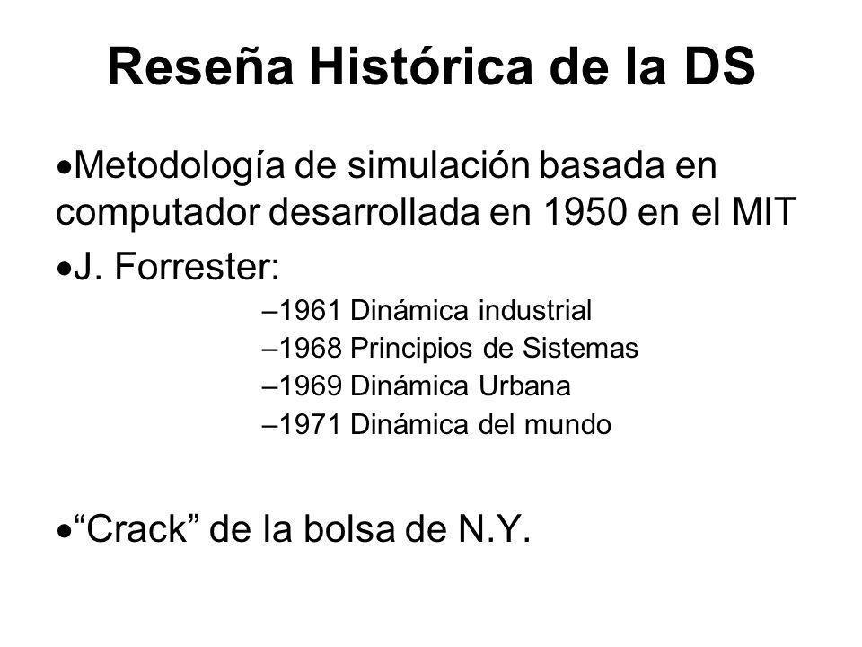 Reseña Histórica de la DS Metodología de simulación basada en computador desarrollada en 1950 en el MIT J. Forrester: –1961 Dinámica industrial –1968