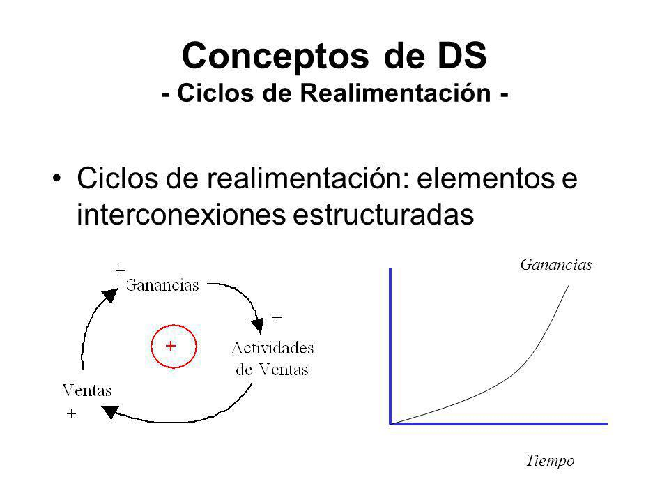 Conceptos de DS - Ciclos de Realimentación - Ciclos de realimentación: elementos e interconexiones estructuradas Ganancias Tiempo