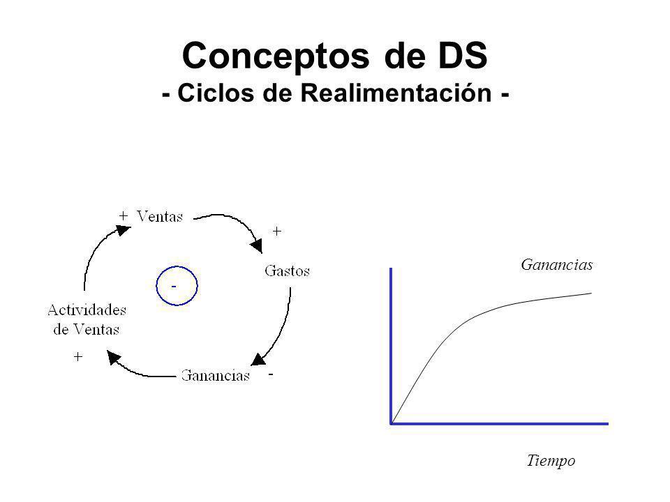 Conceptos de DS - Ciclos de Realimentación - Ganancias Tiempo
