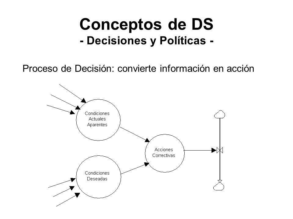 Conceptos de DS - Decisiones y Políticas - Proceso de Decisión: convierte información en acción