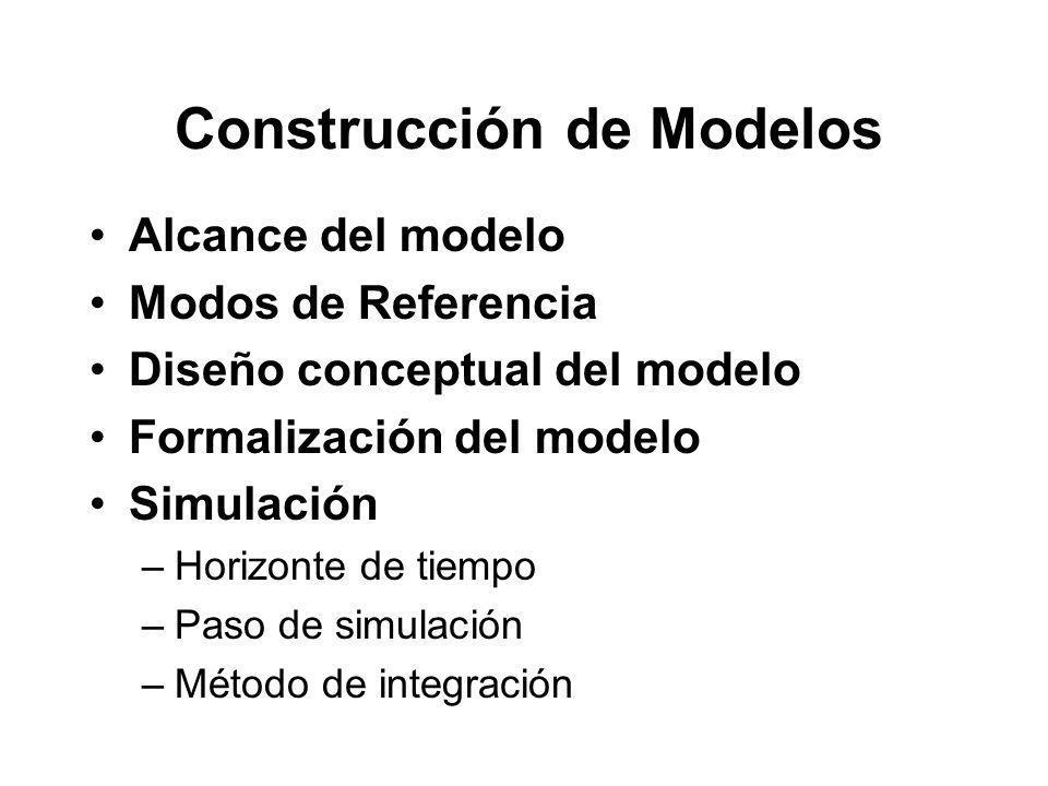Alcance del modelo Modos de Referencia Diseño conceptual del modelo Formalización del modelo Simulación –Horizonte de tiempo –Paso de simulación –Método de integración Construcción de Modelos