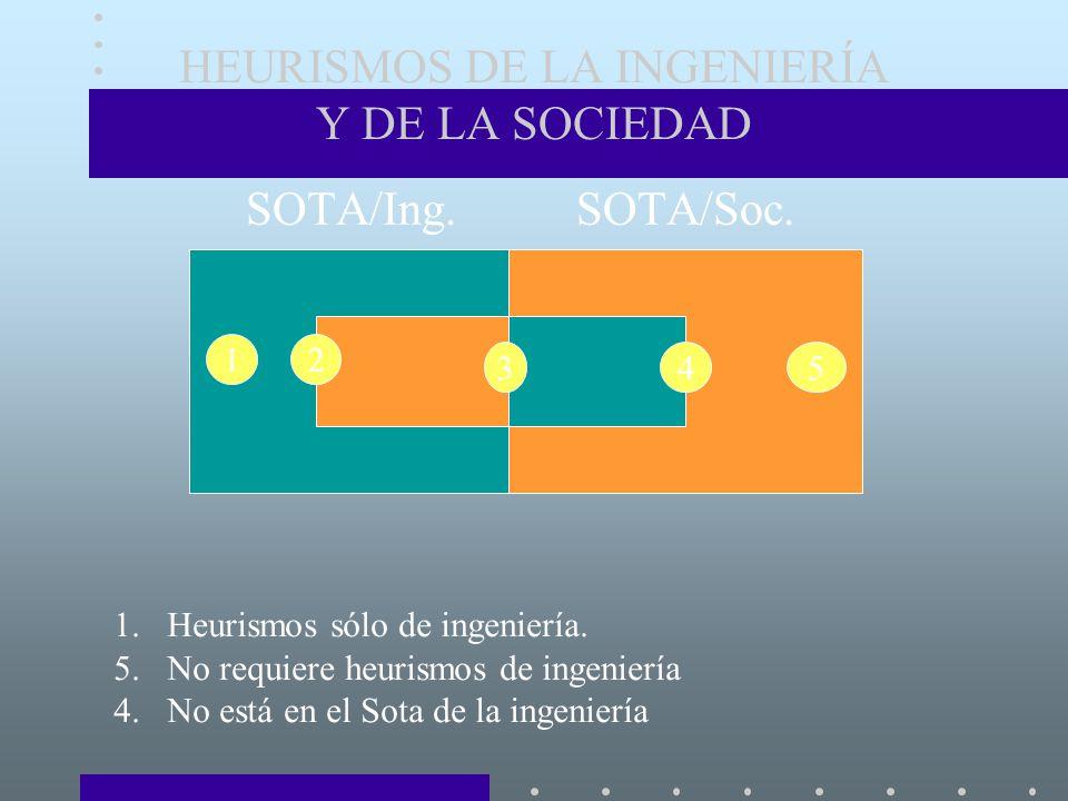 HEURISMOS DE LA INGENIERÍA Y DE LA SOCIEDAD SOTA/Ing.