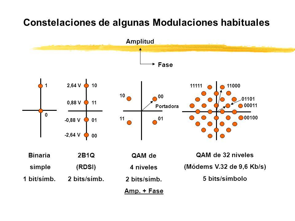 Constelaciones de algunas Modulaciones habituales Binaria simple 1 bit/símb. 1 0 2B1Q (RDSI) 2 bits/símb. 2,64 V 0,88 V -0,88 V -2,64 V 00 01 10 11 QA