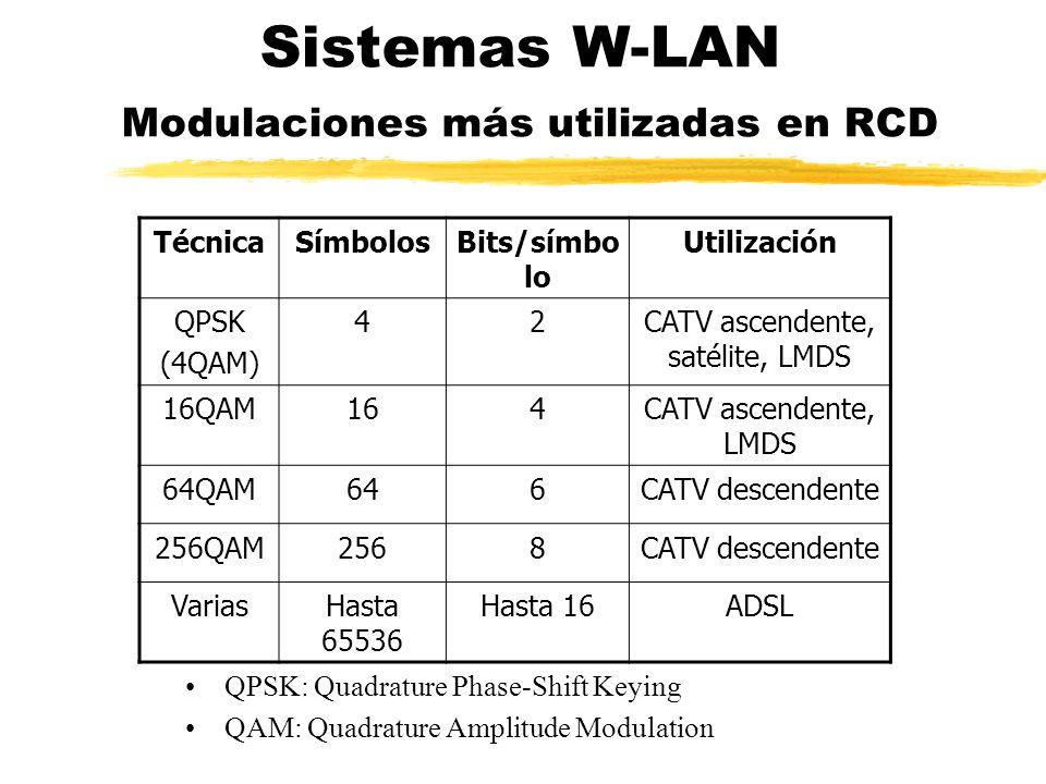 Sistemas W-LAN Modulaciones más utilizadas en RCD TécnicaSímbolosBits/símbo lo Utilización QPSK (4QAM) 42CATV ascendente, satélite, LMDS 16QAM164CATV