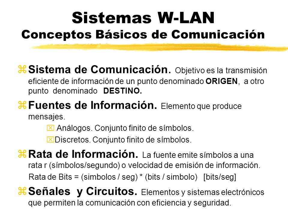 Sistemas W-LAN Conceptos Básicos de Comunicación Sistema de Comunicación Salida de Información Codificador Modem Entrada de Información Modulador DecodificadorDemodulador Salida de Información Demodulad Entrada de Información Decodificad ModuladorCodificador Modem Codec CanalCodec
