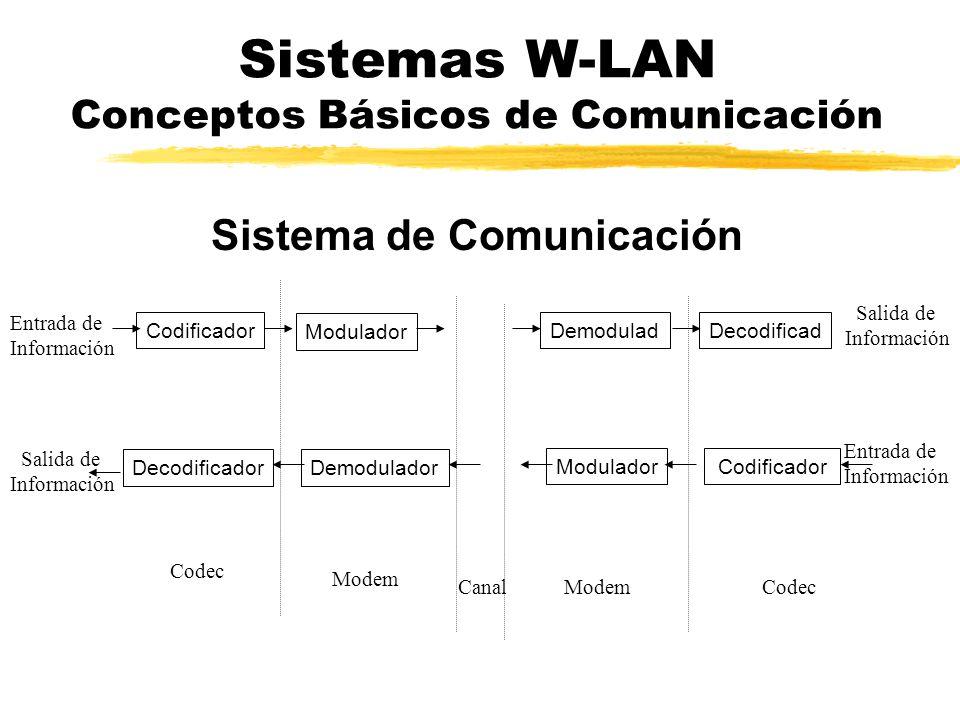 Sistemas W-LAN Conceptos Básicos de Comunicación Sistema de Comunicación Salida de Información Codificador Modem Entrada de Información Modulador Deco