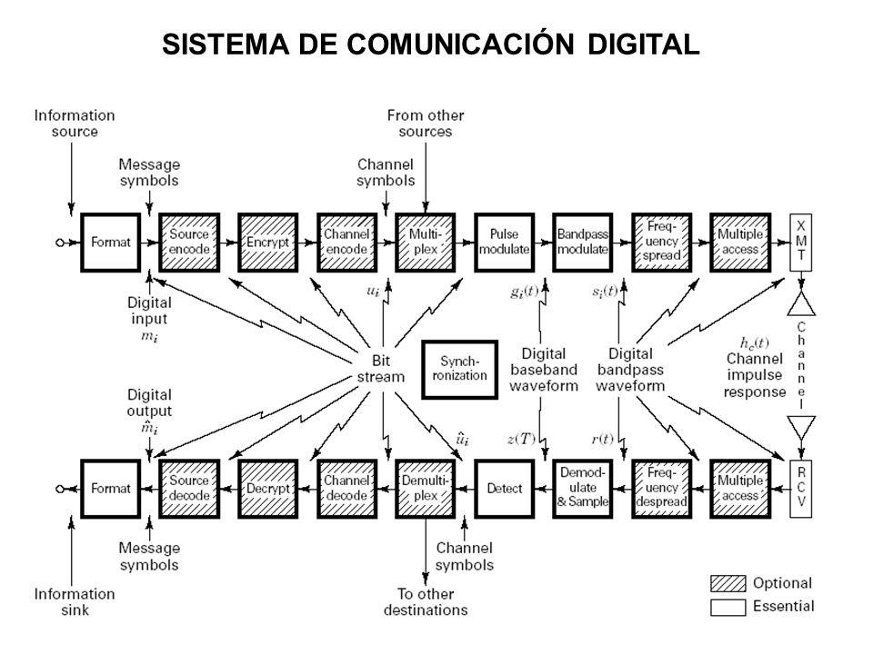 Sistemas W-LAN Distinción entre Bit y Baudio En algunos sistemas en que el número de baudios esta muy limitado (p.
