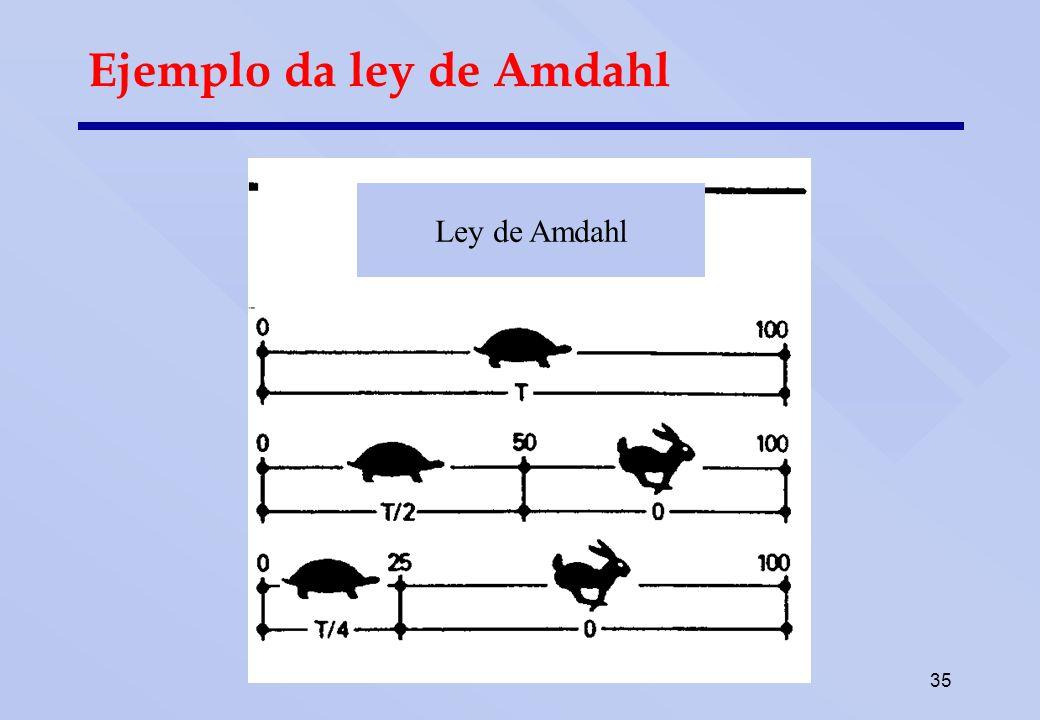 35 Ejemplo da ley de Amdahl Ley de Amdahl