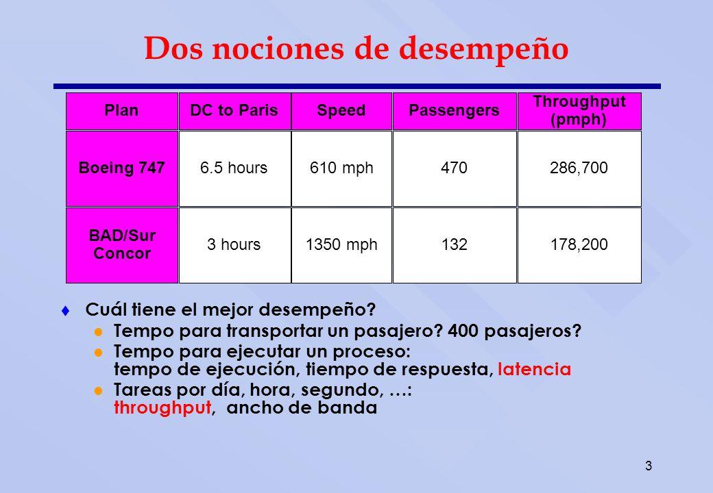 3 Cuál tiene el mejor desempeño? Tempo para transportar un pasajero? 400 pasajeros? Tempo para ejecutar un proceso: tempo de ejecución, tiempo de resp