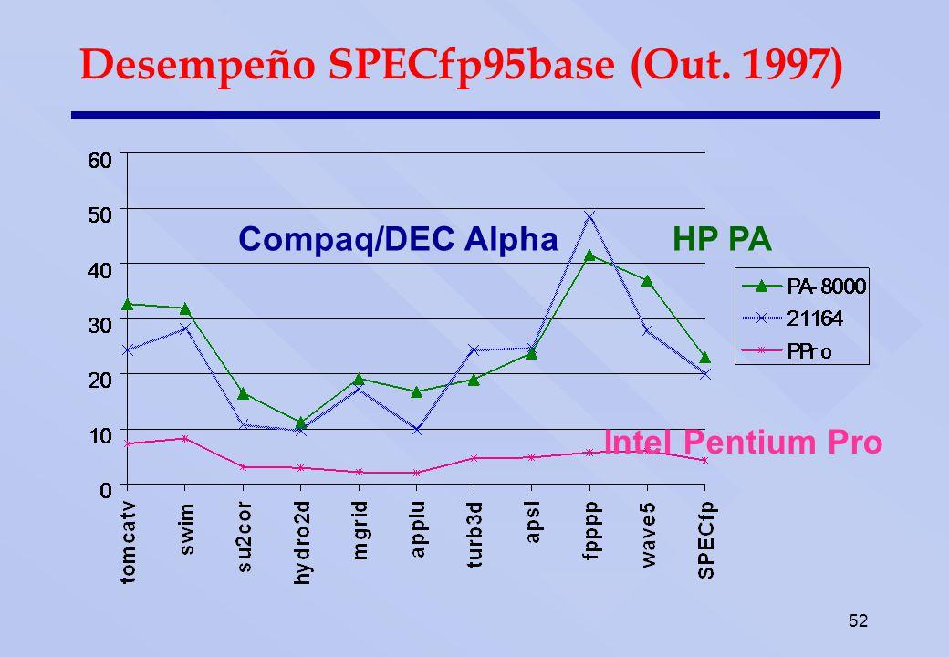 52 Intel Pentium Pro Compaq/DEC AlphaHP PA Desempeño SPECfp95base (Out. 1997)
