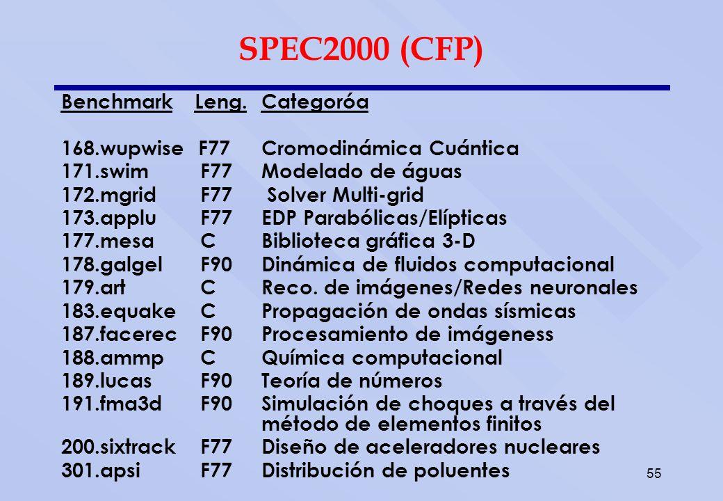 55 SPEC2000 (CFP) BenchmarkLeng.Categoróa 168.wupwise F77Cromodinámica Cuántica 171.swim F77Modelado de águas 172.mgrid F77 Solver Multi-grid 173.appl