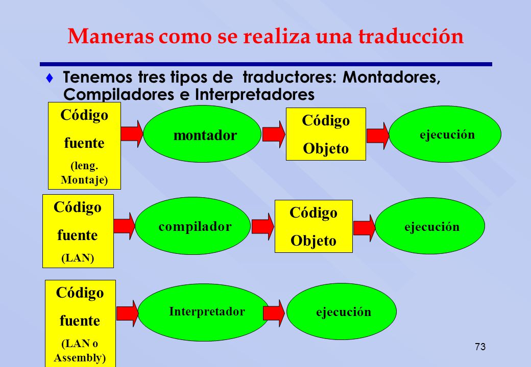 73 Maneras como se realiza una traducción Tenemos tres tipos de traductores: Montadores, Compiladores e Interpretadores montador ejecución Código fuen