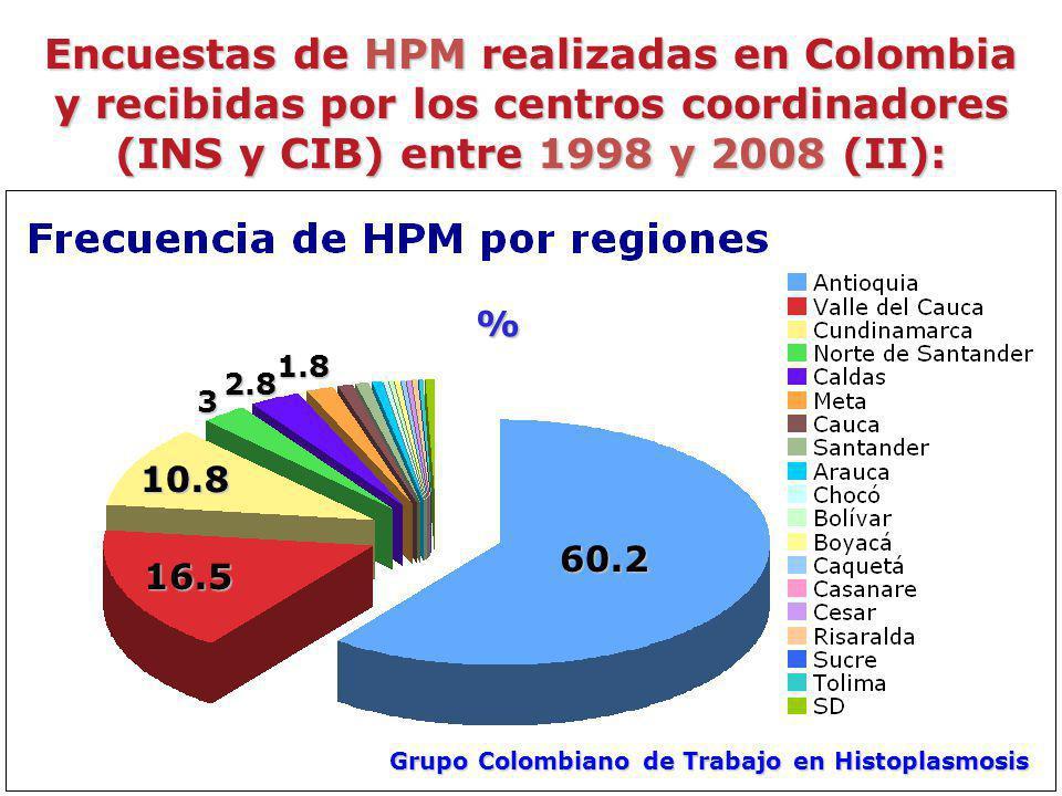 Encuestas de HPM realizadas en Colombia y recibidas por los centros coordinadores (INS y CIB) entre 1998 y 2008 (II): 60.2 16.5 10.8 Grupo Colombiano