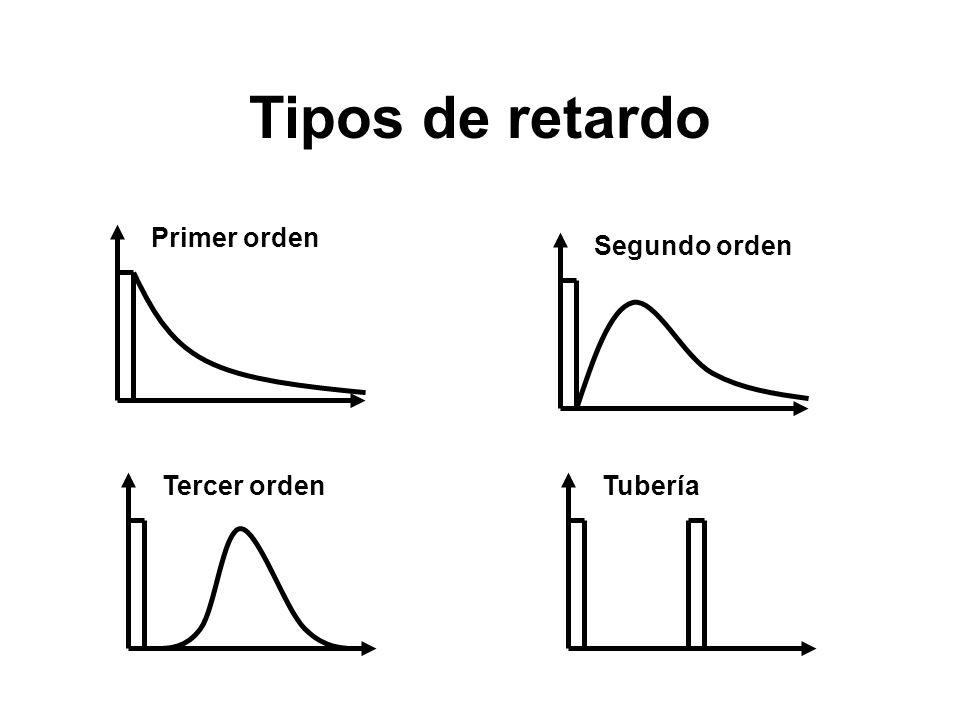 Tipos de retardo Primer orden Segundo orden Tercer ordenTubería