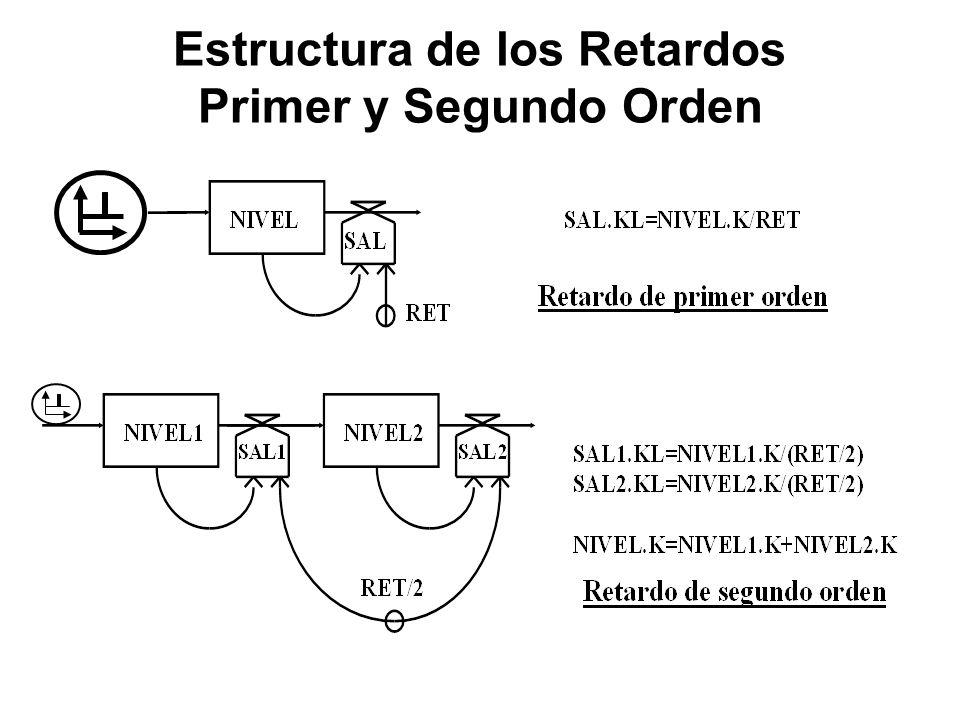 Estructura de los Retardos Primer y Segundo Orden