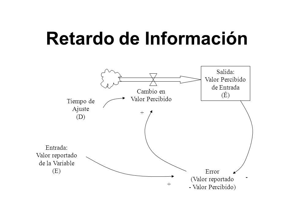 Retardo de Información Salida: Valor Percibido de Entrada (Ê) Error (Valor reportado - Valor Percibido) Entrada: Valor reportado de la Variable (E) Cambio en Valor Percibido Tiempo de Ajuste (D) + + -