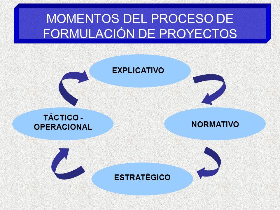 MOMENTOS DEL PROCESO DE FORMULACIÓN DE PROYECTOS EXPLICATIVO TÁCTICO - OPERACIONAL ESTRATÉGICO NORMATIVO
