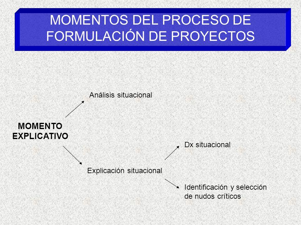 MOMENTOS DEL PROCESO DE FORMULACIÓN DE PROYECTOS MOMENTO EXPLICATIVO Análisis situacional Explicación situacional Dx situacional Identificación y selección de nudos críticos