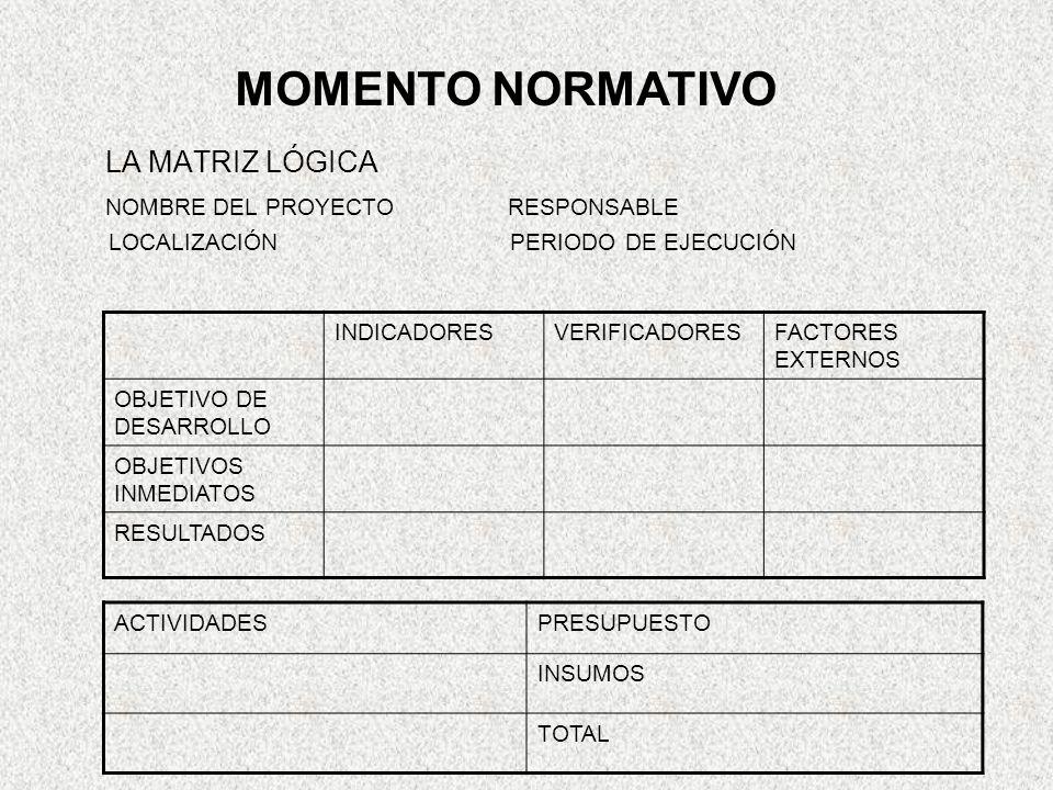 LA MATRIZ LÓGICA NOMBRE DEL PROYECTO RESPONSABLE LOCALIZACIÓN PERIODO DE EJECUCIÓN INDICADORESVERIFICADORESFACTORES EXTERNOS OBJETIVO DE DESARROLLO OBJETIVOS INMEDIATOS RESULTADOS MOMENTO NORMATIVO ACTIVIDADESPRESUPUESTO INSUMOS TOTAL