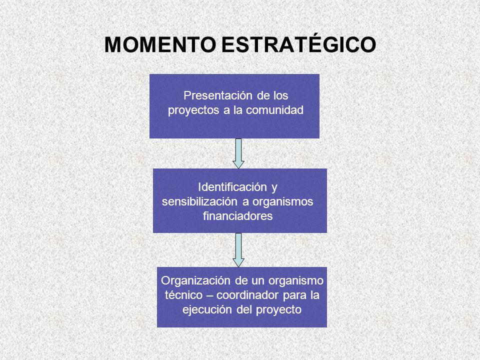 MOMENTO ESTRATÉGICO Presentación de los proyectos a la comunidad Identificación y sensibilización a organismos financiadores Organización de un organismo técnico – coordinador para la ejecución del proyecto