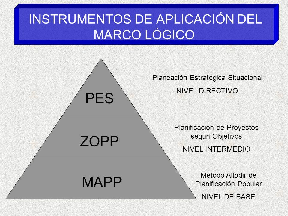 INSTRUMENTOS DE APLICACIÓN DEL MARCO LÓGICO Planeación Estratégica Situacional NIVEL DIRECTIVO Planificación de Proyectos según Objetivos NIVEL INTERMEDIO Método Altadir de Planificación Popular NIVEL DE BASE PES ZOPP MAPP