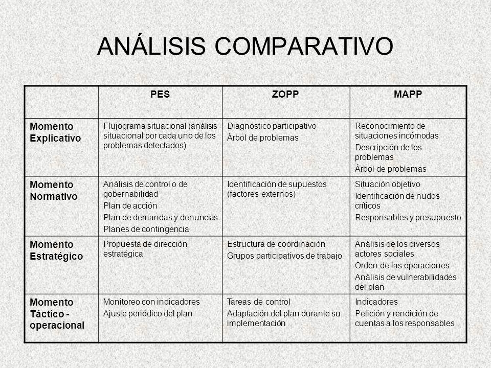 ANÁLISIS COMPARATIVO PESZOPPMAPP Momento Explicativo Flujograma situacional (análisis situacional por cada uno de los problemas detectados) Diagnóstic
