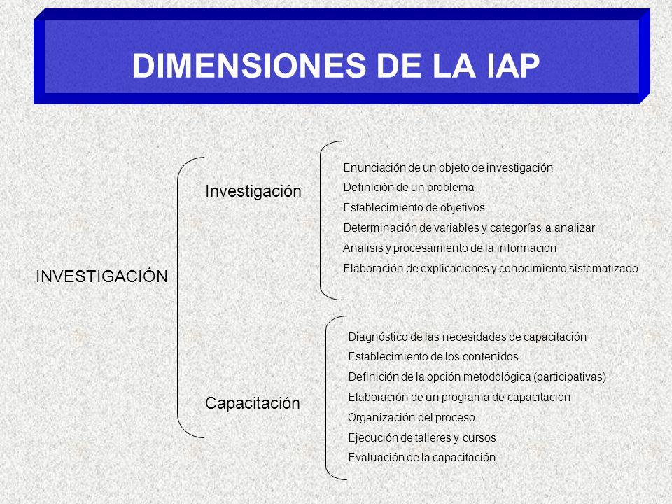 DIMENSIONES DE LA IAP INVESTIGACIÓN Investigación Enunciación de un objeto de investigación Definición de un problema Establecimiento de objetivos Det